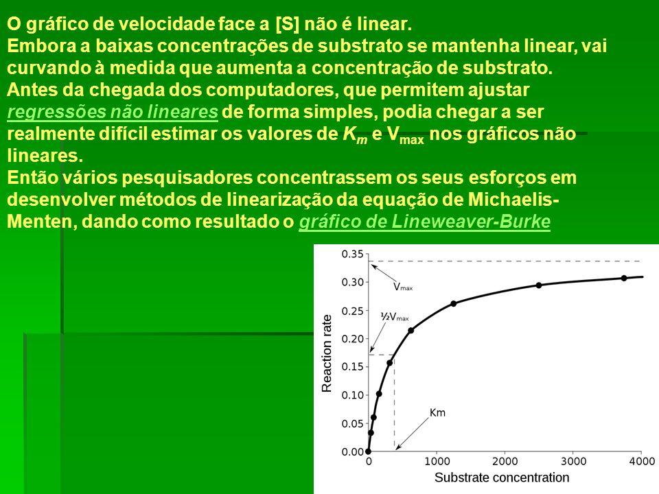 O gráfico de velocidade face a [S] não é linear.